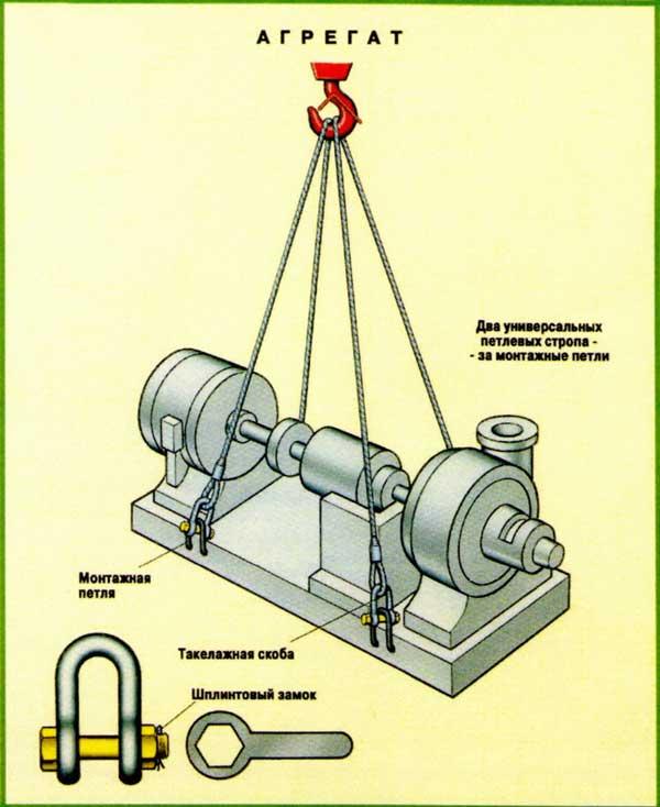 Схемы строповки агрегата