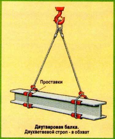 Схемы строповки - двутавровая балка