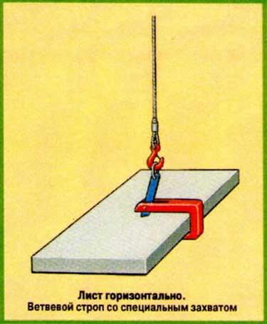 Схемы строповки - одиночный груз