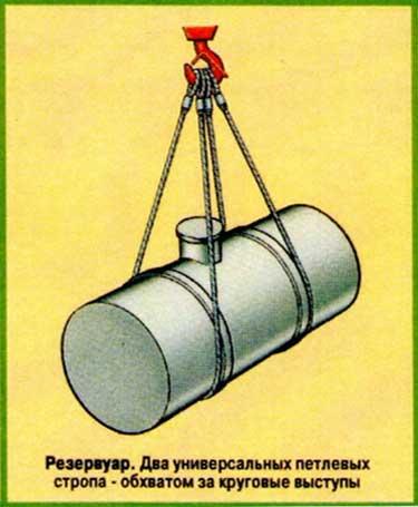 Схемы строповки резервуара