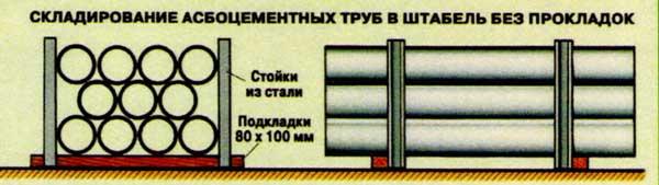 Складирование асбоцементный труб