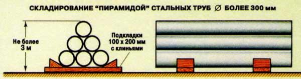 Складирование стальных труб пирамидой