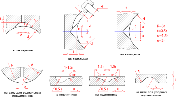 Профили и размеры канавок для смазки подшипников скольжения