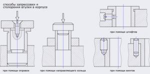 Подшипники скольжения :: Способы запресовки и стопорения втулке в корпусе