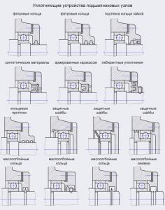 Уплотнения :: уплотняющие устройства подшипниковых узлов