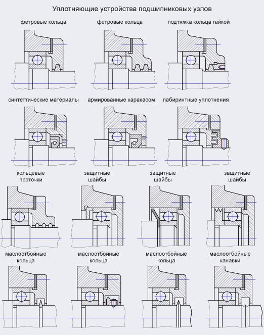 Уплотнения подшипниковых узлов