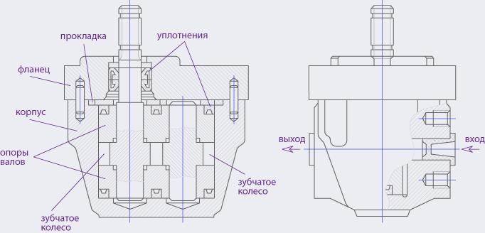 Гидравлический насос — виды дефектов