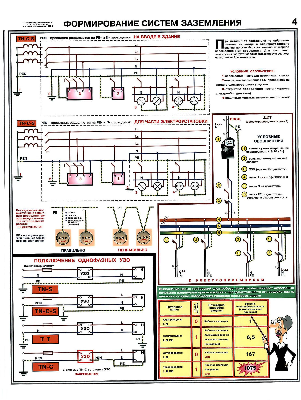 Как выбрать категорию надёжности электроснабжения
