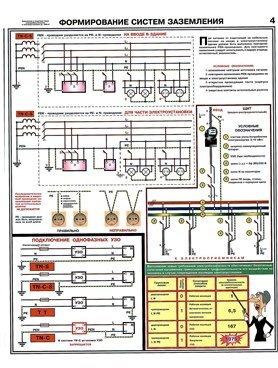 Плакаты Заземление - формирование систем заземления