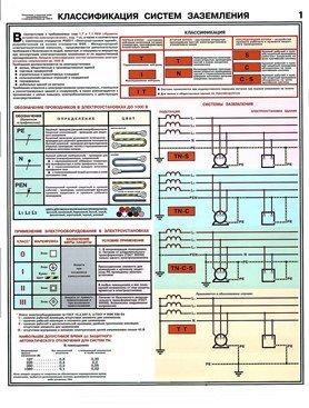 Плакаты Заземление - классификация систем заземления