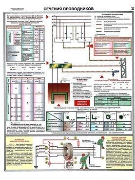 Плакаты Заземление - сечение проводников
