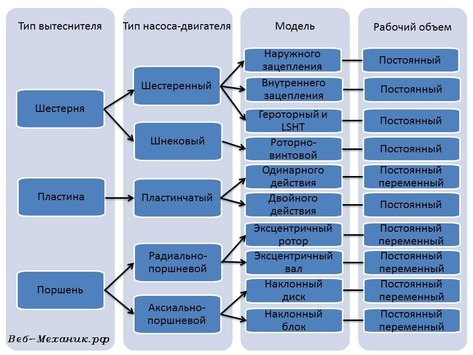 конструктивные исполнения гидромашин