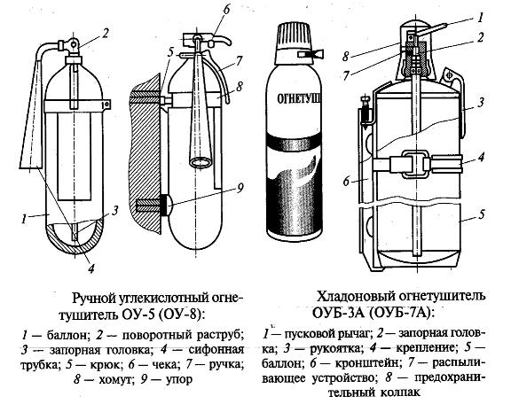 Огнетушитель порошковой ОП-5