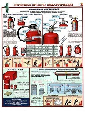 Плакаты Порошковые огнетушители