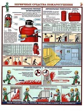 Плакаты Воздушно-пенные огнетушители