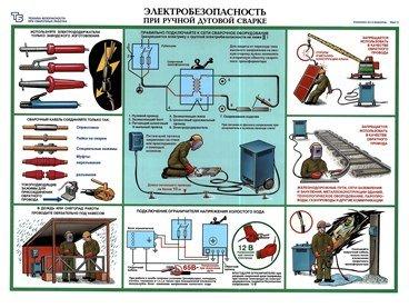 Плакаты Электробезопасность при ручной дуговой сварке