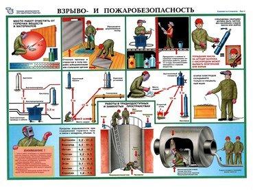 Плакаты Взрыво- и пожаробезопасность