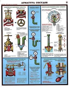 Плакаты Арматура сосудов