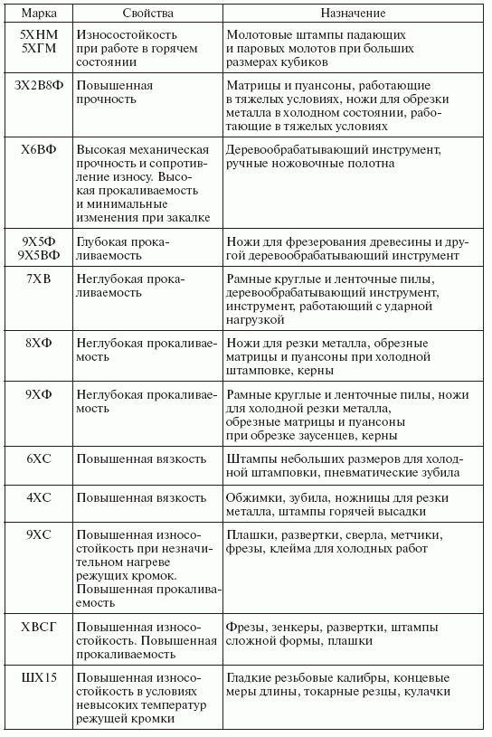 Характеристики и назначение инструментальной легированной стали