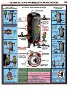 Плакаты Техническое освидетельствование