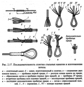 последовательность склепки стальных канатов