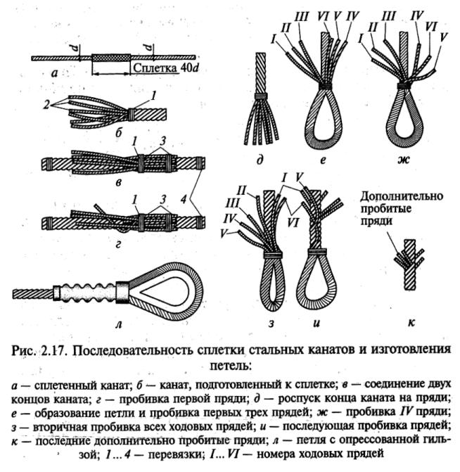Как связать петли на стальных тросах