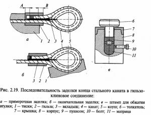 последовательность заделки стального каната в гильзоклинное соединение