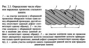 браковка каната - определение числа обрыва наружных проволок