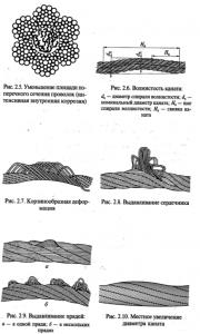 браковка стальных канатов, виды повреждений