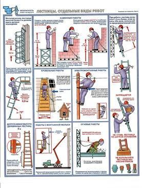 Плакаты Лестницы. Отдельные виды работ