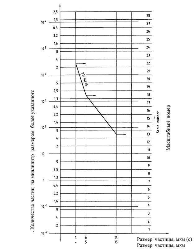 ISO 4406 метод кодирования уровня загрязнения твердыми частицами
