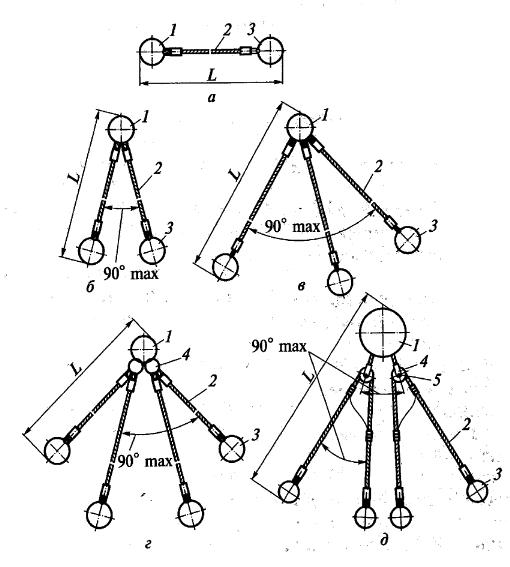 Стальные канатные стропы (типа СК)