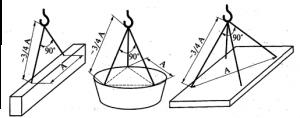Определение длины стропа