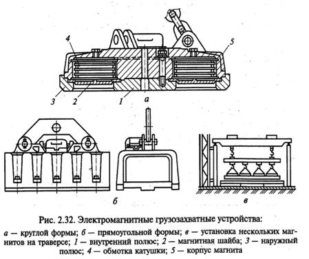 Электромагнитные и магнитные грузозахватные устройства