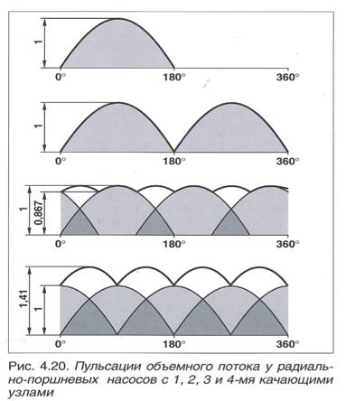 радиально-поршневой насос - принцип действия