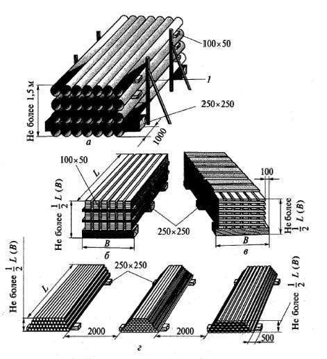 Складирование грузов - лесоматериалы