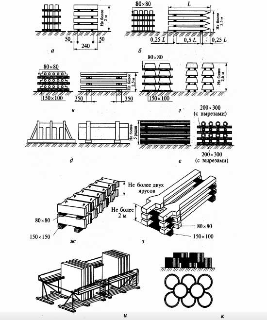 Складирование грузов -  железобетонные конструкции