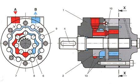 Тихоходные гидромоторы - принцип действия