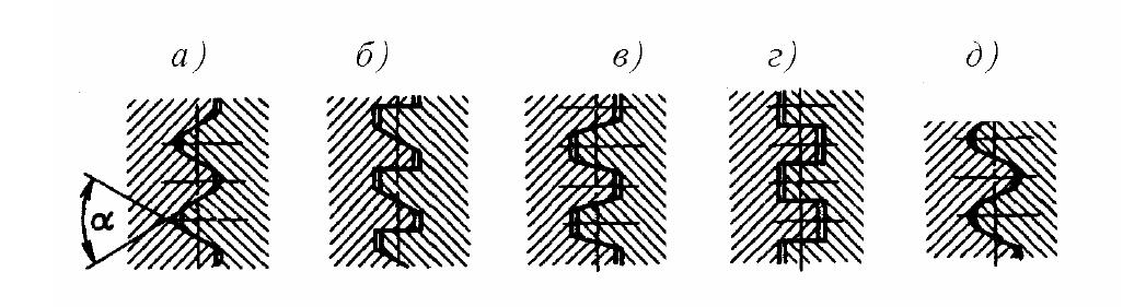 Резьбовые соединения, примеры резьб: треугольная, упорная трапецеидальная, квадратная, круглая